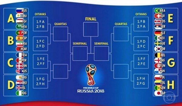 πρόγραμμα του Παγκοσμίου Κυπέλλου 2018