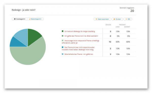 Umfrageergebnis Redesign