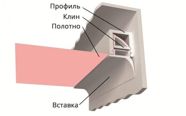 П-образный профиль для установки тканевого потолка