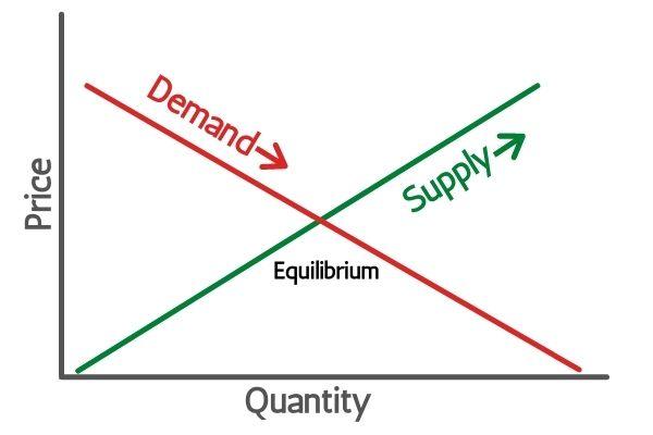 Bitcoin Supply & Demand