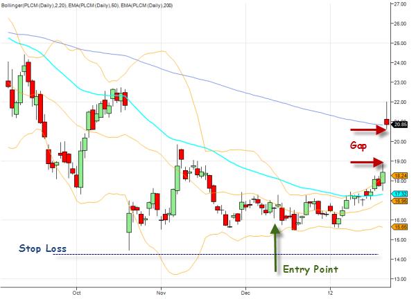 PLCM-daily-stock-chart