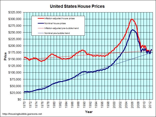 τιμές-σπιτιών-Αμερική