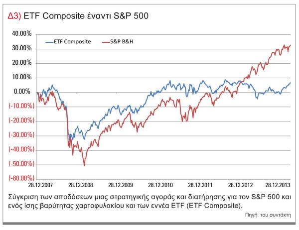 etf-composite-sp500