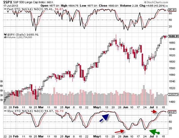 stochastic-oscillator-stock-trading