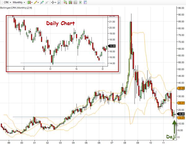 crk-stock-chart