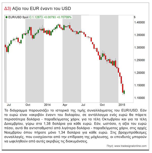 ευρω-δολαριο-forex-γραφημα