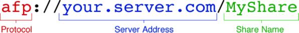 network drive url format