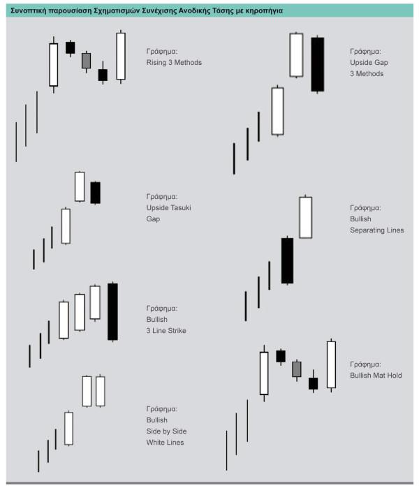 Σχηματισμοί Συνέχισης Ανοδικής Τάσης-candlesticks