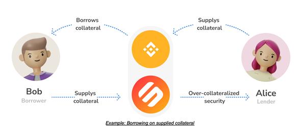 5 Перспективных проектов на Binance Smart Chain