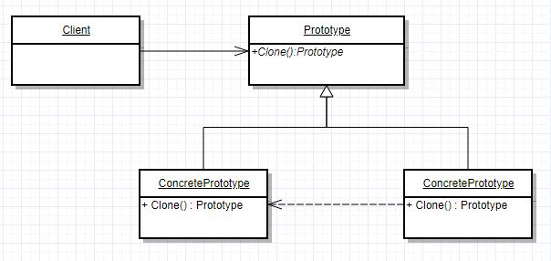 Прототип (Prototype)