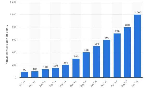 Статистика роста Instagram