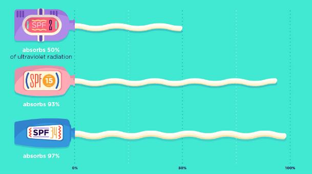 sun cream data blog