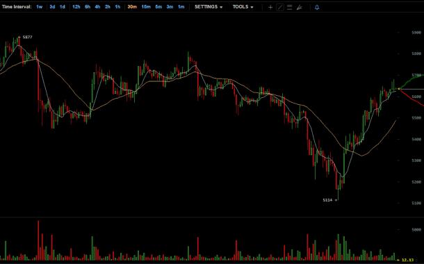 Duże wahania ceny Bitcoin - czy to już rozgrywka przed forkiem Bitcoin Gold?