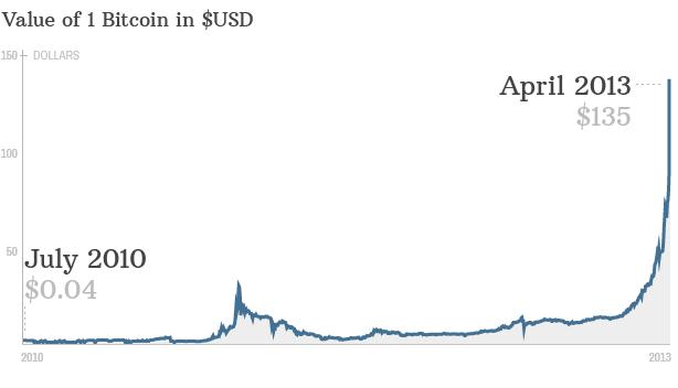 bitcoin-grafima