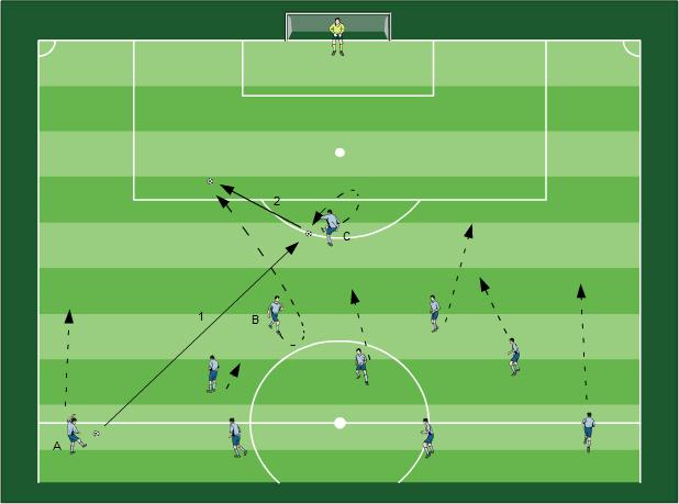 Angriffsverhalten Fussballübungen für dein Fußballtraining - Mannschaftliches Angriffsverhalten