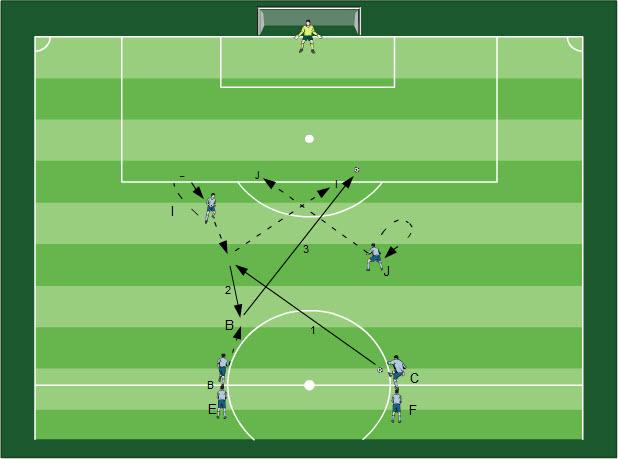 Spielformen Konterspiel Fußball Übungen für dein Fußballtraining - Methodische Reihe: Spielformen zur Schulung des Konterspiel
