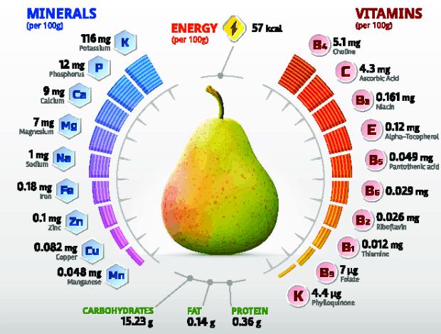 минералы и витамины в груше