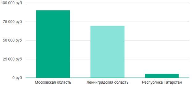 Сколько получает геймдизайнер в России