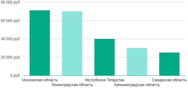 Рейтинг зарплаты 3D-дизайнера по России