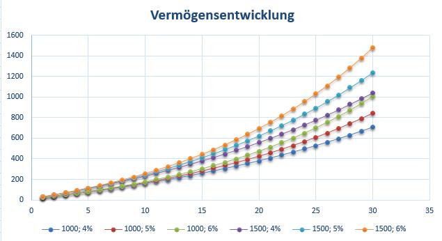Zinsrechner:Zineseszinseffekt über 30 Jahre