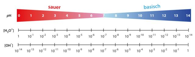 Der pH-Wert beschreibt wie sauer oder basisch eine wässrige Lösung ist. Er reicht von 0 - 14, wobei sieben den neutralen Zustand anzeigt.