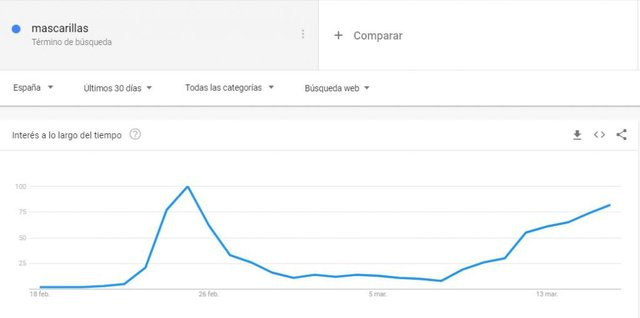 Mascarillas Google Trends