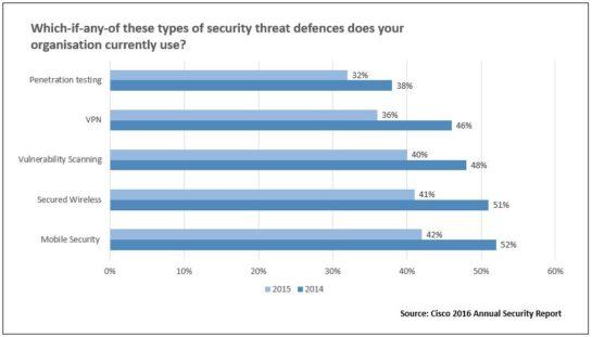 Cisco Security Threats