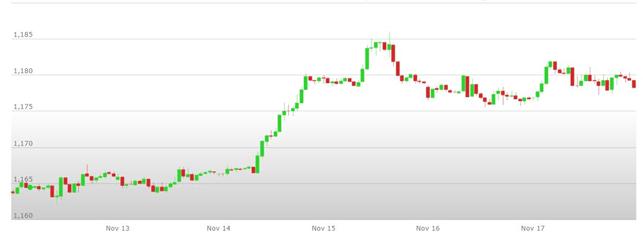 Previsioni Euro Dollaro – Analisi tecnica EUR USD 20-24 Novembre 2017