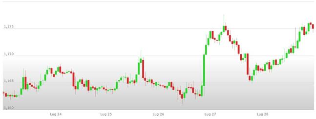 Previsioni Euro Dollaro – Analisi tecnica EUR USD 31 Luglio – 04 Agosto 2017