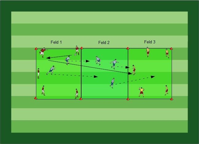 Trainingslehre Fussballübungen für dein Fußballtraining - Der ganzheitliche Trainingsansatz - Paket 07 - 3a