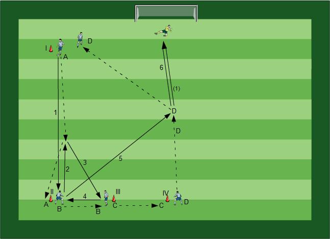 Fussballübungen Trainingslehre für dein Fußballtraining - Der ganzheitliche Trainingsansatz - Paket 07 - 3b
