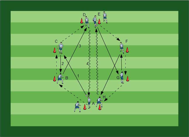Schulung des Angriffsverhaltens Fussball Übungen für dein Fußballtraining - Zwei komplette Trainingseinheiten zur Schulung des Angriffsspiels