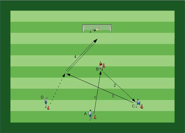 Schulung des Offensivspiel - Fußball Übungen für dein Fußballtraining - Zwei komplette Trainingseinheiten zur Schulung des Offensivspiels