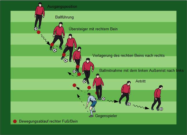 Individualtraining - Fußball Übungen für dein Fußballtraining - Vom Talent zum Profi durch gezieltes Individual- und Teamtraining