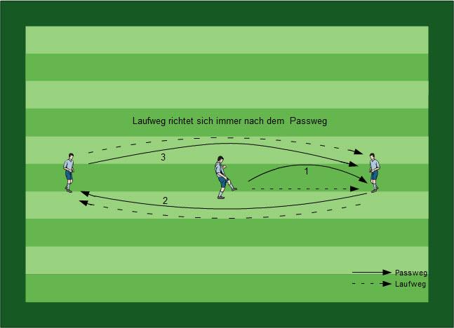 Volleypass Fußball Übungen für dein Fußballtraining - Methodische Reihe: Jonglieren, Volleypass, Ballkontrolle, Torschuss, Volleyspiel