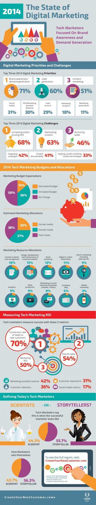 Marketing_Digital_2014_Infografia
