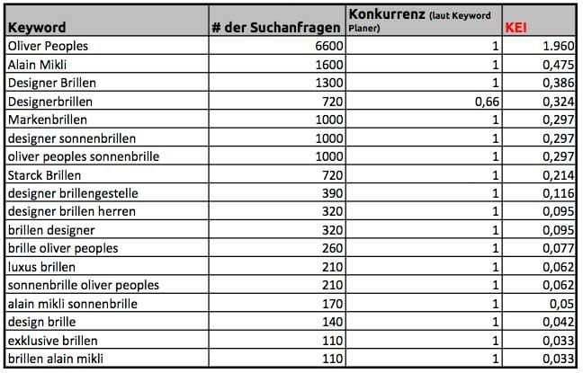 Keywordanalyse Basis Wettbewerb Keyword Planer