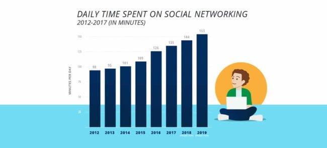 Comment les médias sociaux sont-ils utilisés par les entreprises en 2019 ?