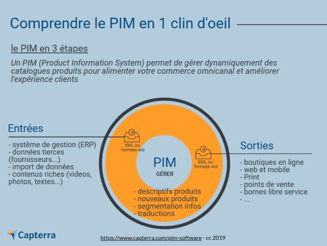 Qu'est-ce qu'un logiciel PIM et comment le choisir quand on est une PME ?