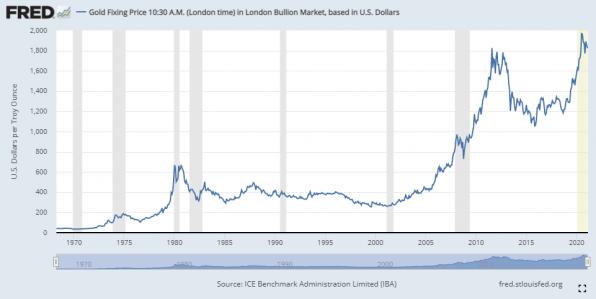 Goldpreis, Langzeit, Chart