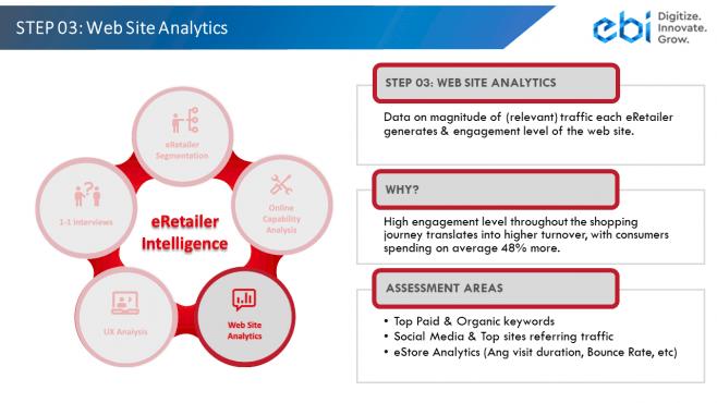eRetailer Intelligence Step 3