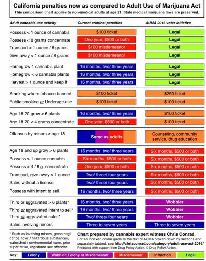 AUMA-chart