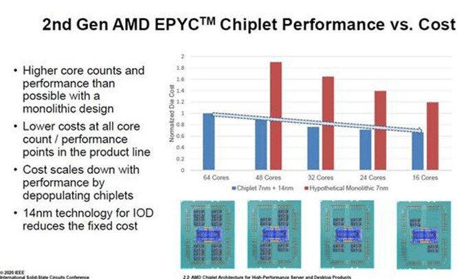 sucesso da AMD