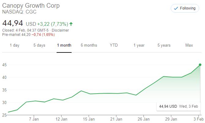 canopy growth nasdaq:CGC CGC Nasdaq cannabis aandelen
