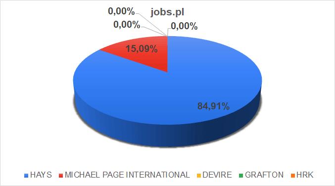 jobspl oferty pracy