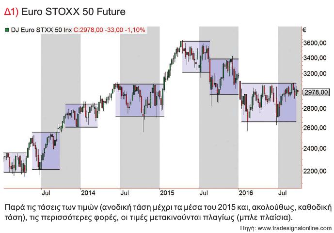 Euro STOXX 50 Future