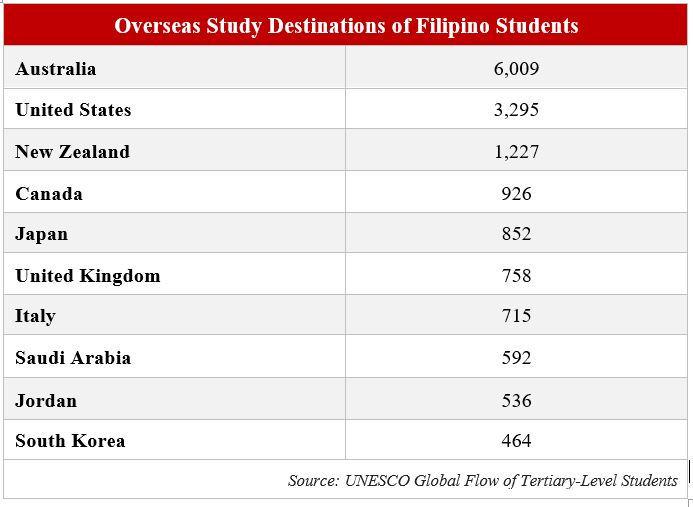 filipino student study destination table