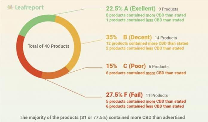 Analyse CBD crèmes bevat aangegeven hoeveelheid CBD