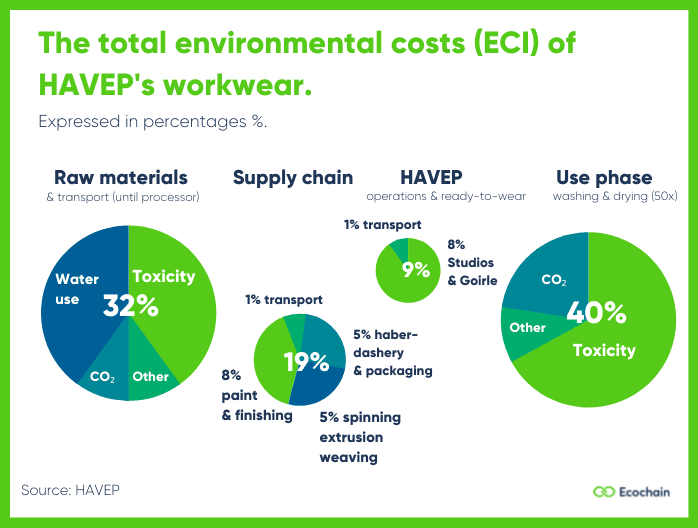 The total environmental costs of workwear. Expressed in percentages.