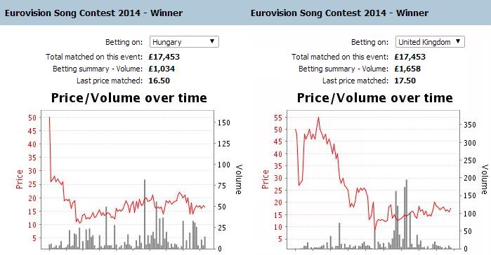 hungary-uk-betting-odds-eurovision-2014